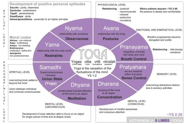 Asthanga Yoga YS 2.29